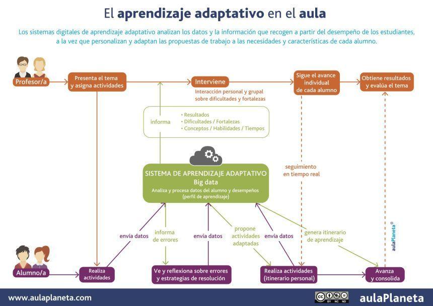 ¿Qué es el aprendizaje adaptativo? 1